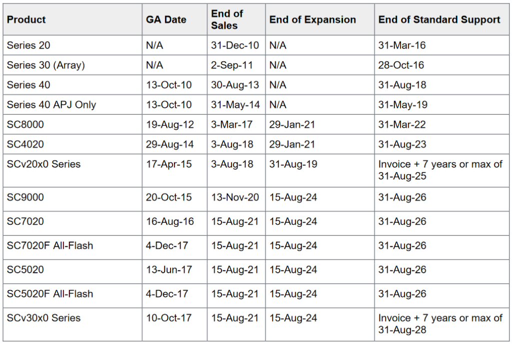 Dell SC end of life dates